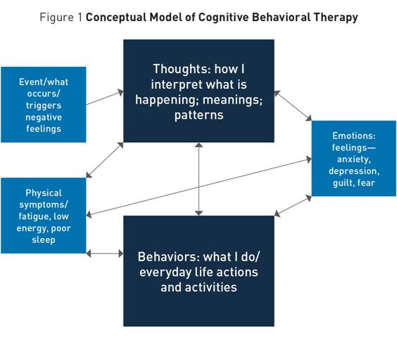 Cognitive Behavioral Therapy For Treatment Of Late Life Depression
