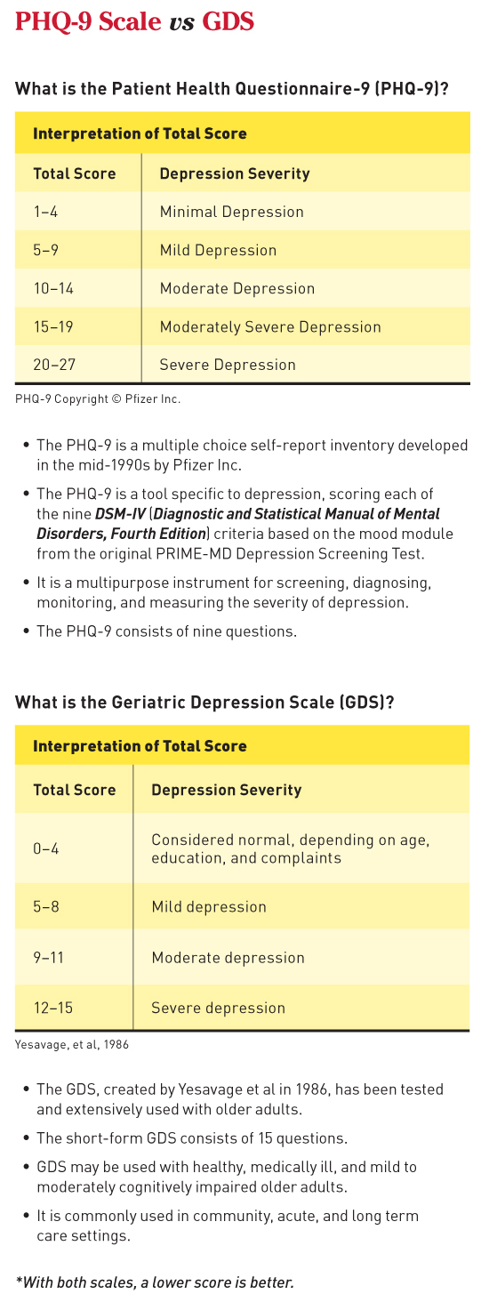 Depression Management in Controlling Chronic Conditions