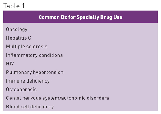 Specialty Drugs: Growing Segment of Pharmacy Spend