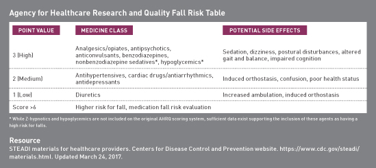 Medications That Increase Fall Risk - Today's Geriatric Medicine